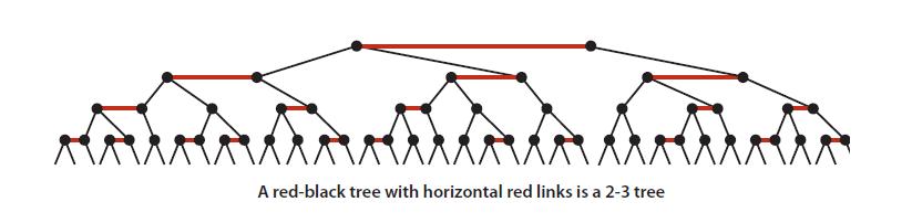 红黑树、2-3树的等价变换