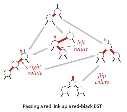 红黑树插入节点时,状态转换图