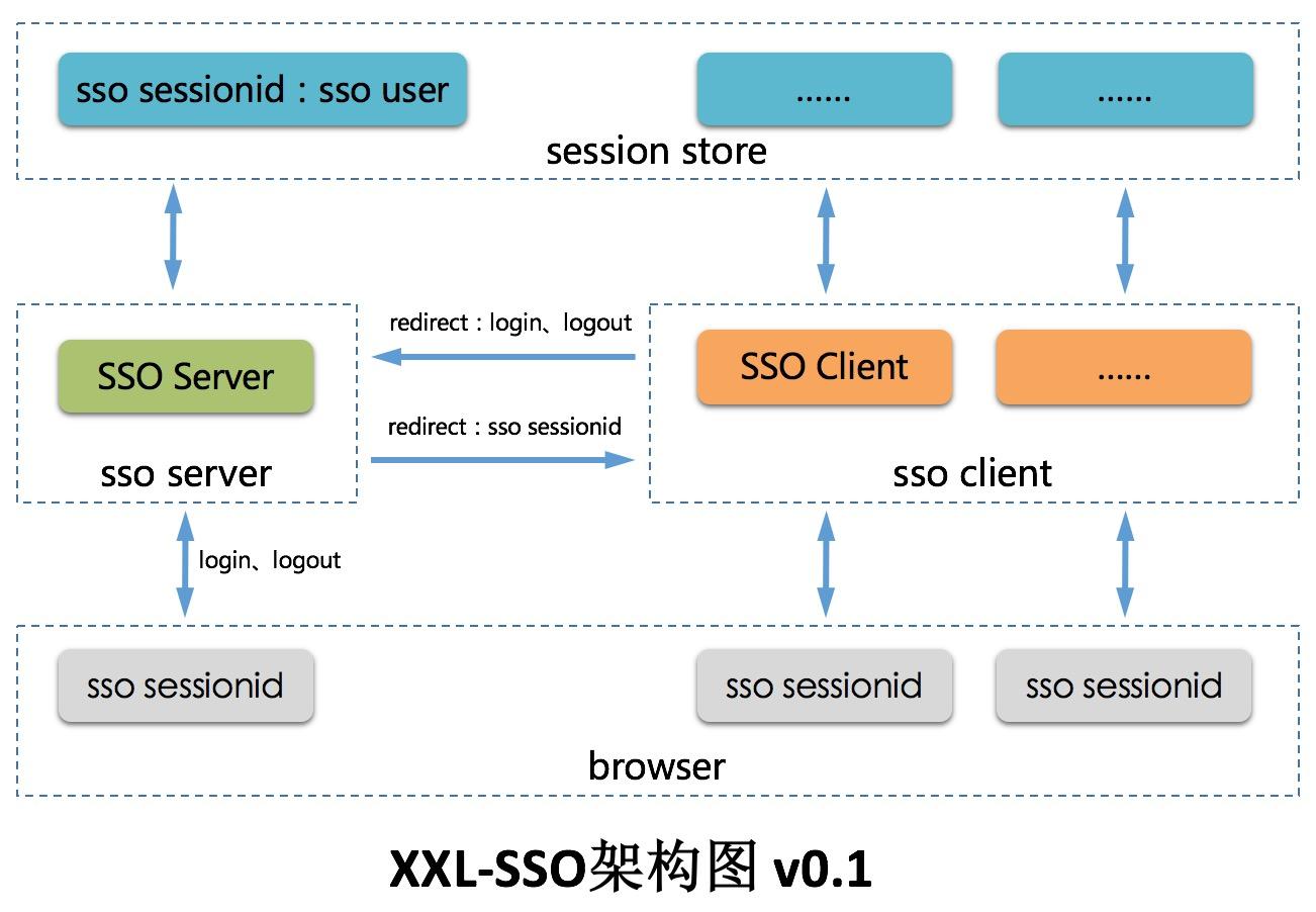 分布式单点登录框架 xxl-sso