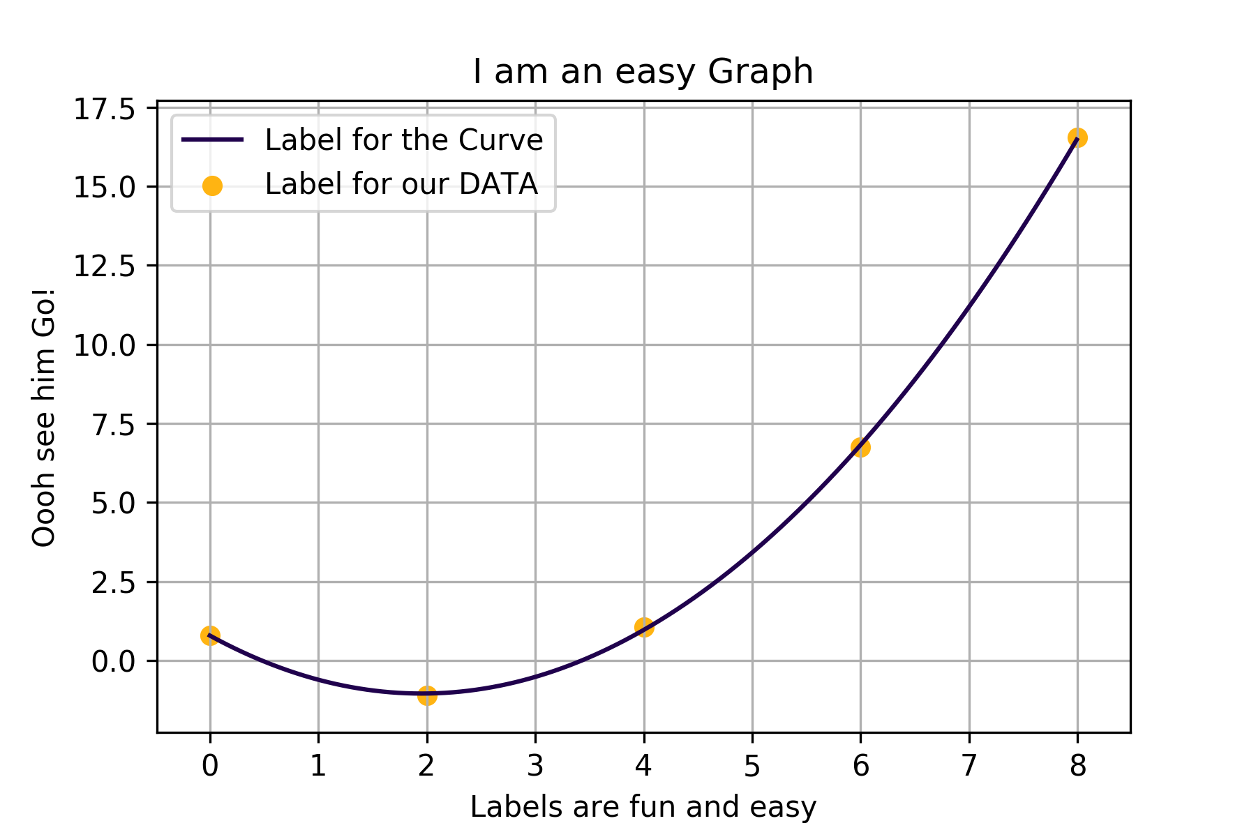 Graph made with xyplot