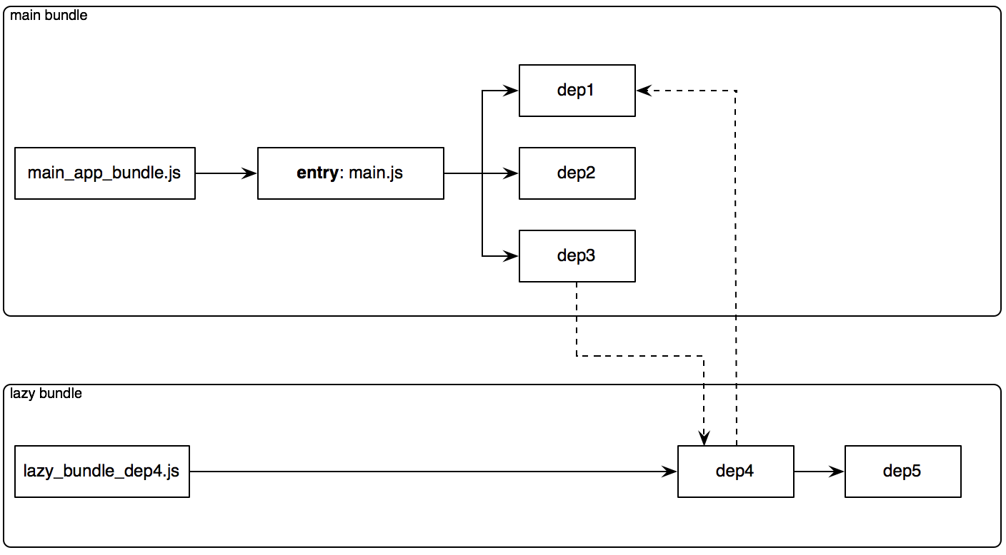 Extractify npm dep4 module in above diagram is determined to be loaded as on demand and should be stripped from the main bundle mainjs pooptronica Choice Image