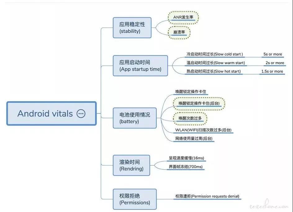 Android vitals平台检测指标总览