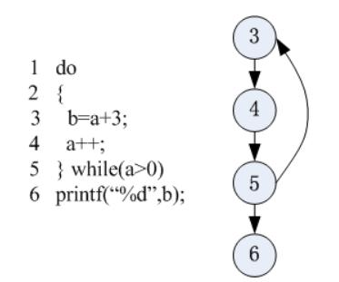 DO-WHILE语句节点