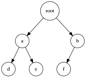 图一:完全二叉树