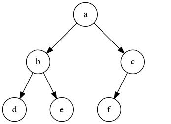 二叉堆示例