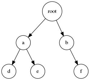 图二:非完全二叉树