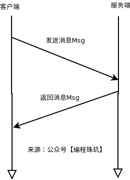 echo程序