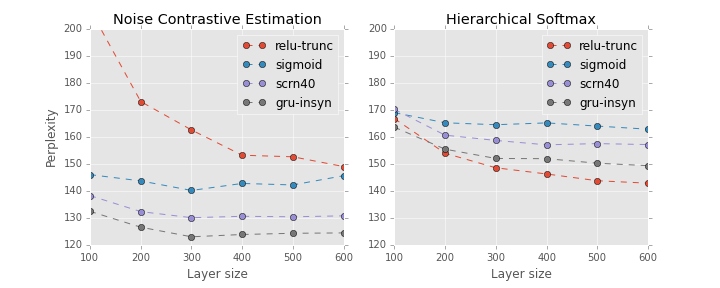 Hierarchical Softmax versus Noise Contrastive Estimation