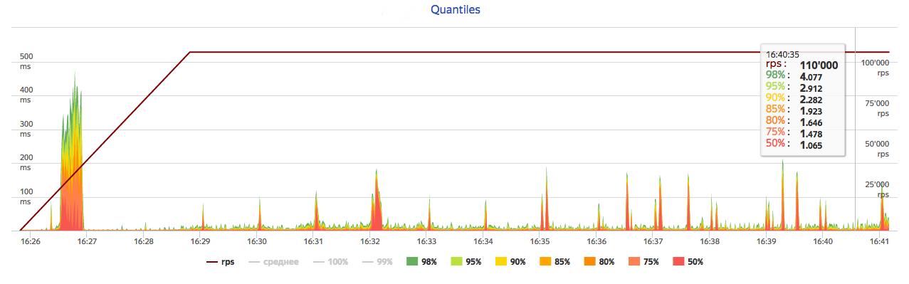 Quantiles chart example