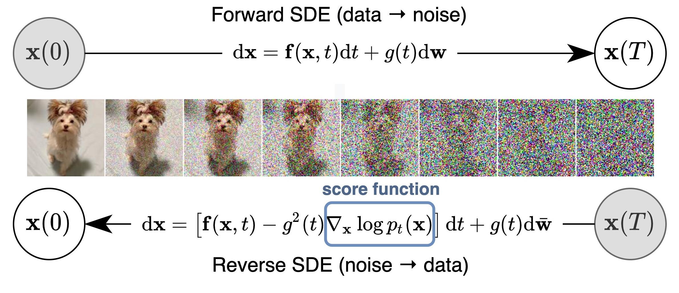 score-sde schematic