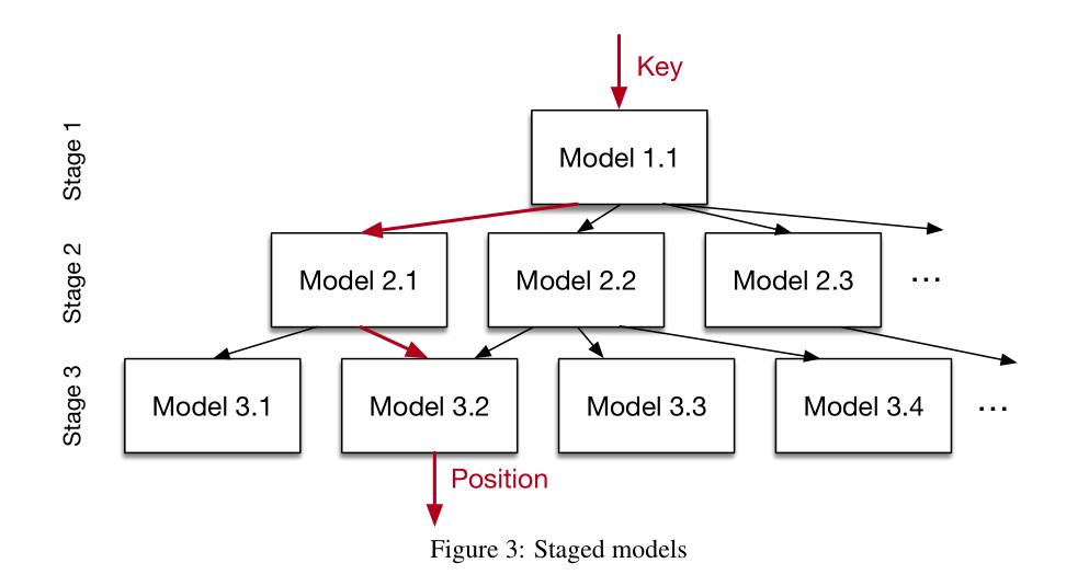 Stage Models