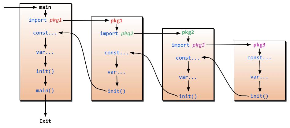 go_import_init