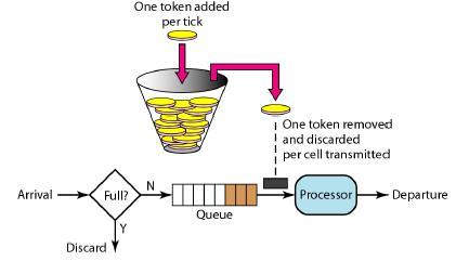 token-bucket