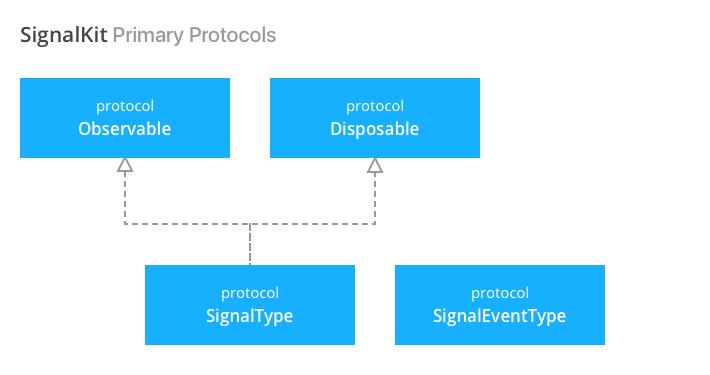 SignalKit Primary Protocols
