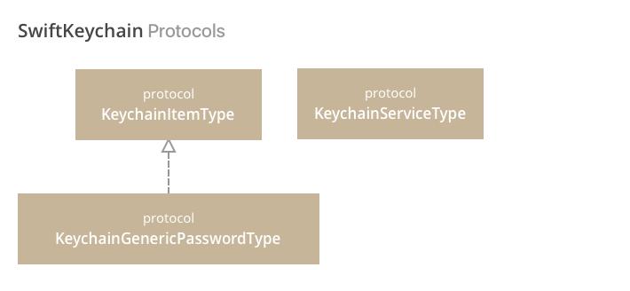 SwiftKeychain Protocols
