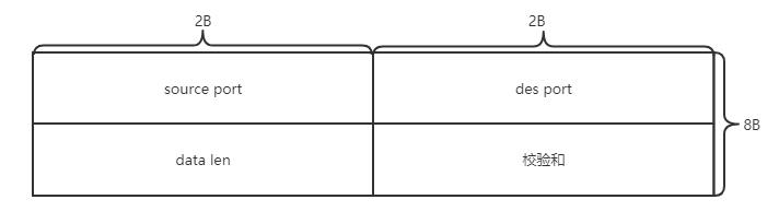 计网 - tcp和udp(一)