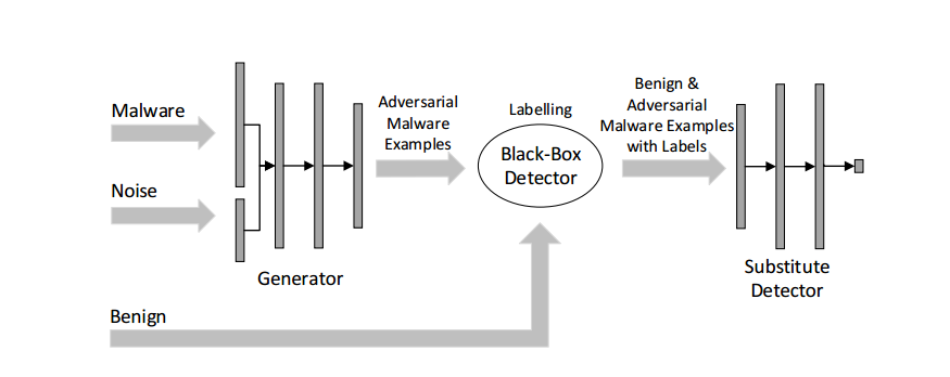 Papers With Code : Malware Detection