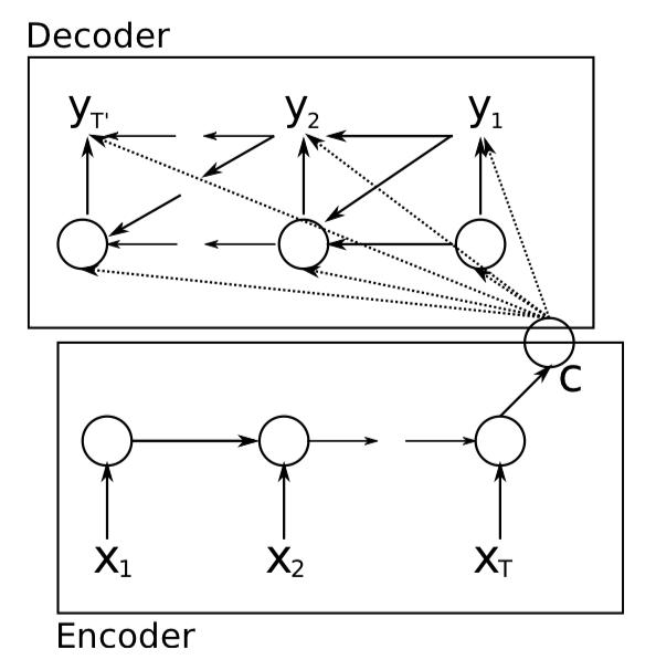encoder-decoder
