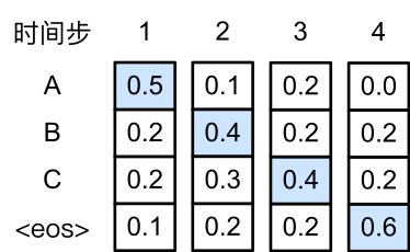 """每个时间步下的四个数字分别代表了该时间步生成""""A""""、""""B""""、""""C""""和""""<eos>""""这四个词的条件概率。在每个时间步,贪婪搜索选取生成条件概率最大的词。"""