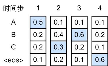 """每个时间步下的四个数字分别代表了该时间步生成""""A""""、""""B""""、""""C""""和""""<eos>""""这四个词的条件概率。在时间步2选取条件概率第二大的""""C""""。"""