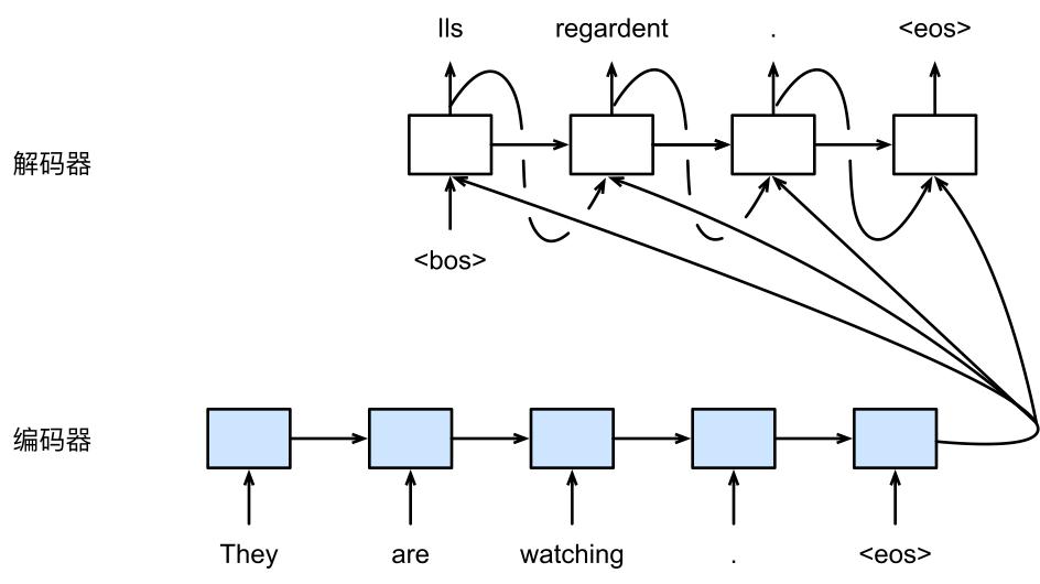 使用编码器—解码器将句子由英语翻译成法语。编码器和解码器分别为循环神经网络。
