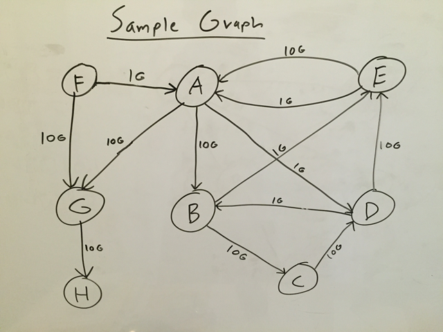 sample-graph