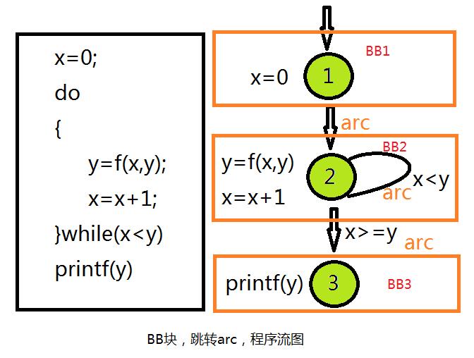 bb-arc-程序流图