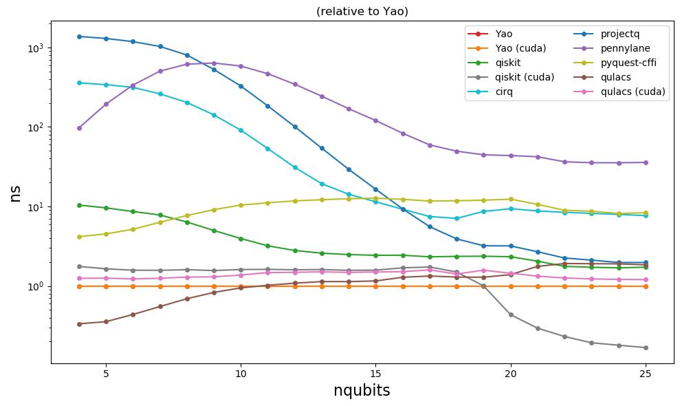parameterized-relative