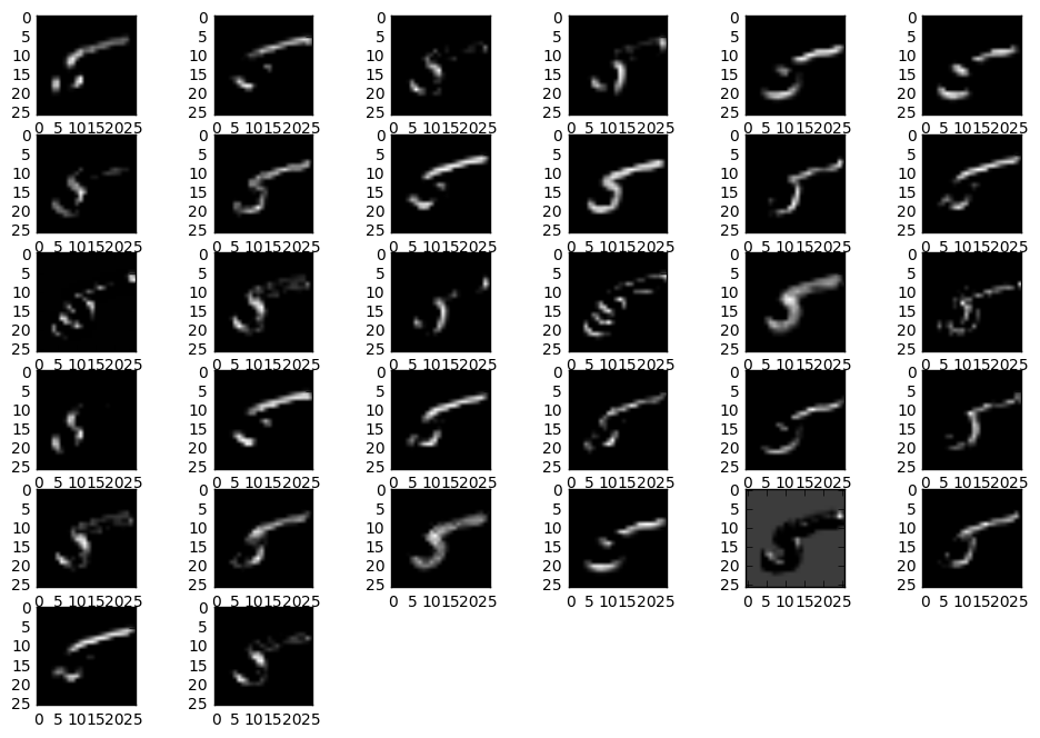 Applying Convolutional Neural Network on the MNIST dataset – Yash
