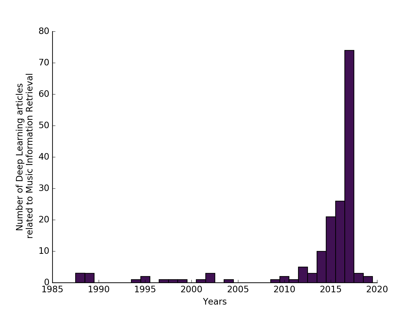 Number of articles per year