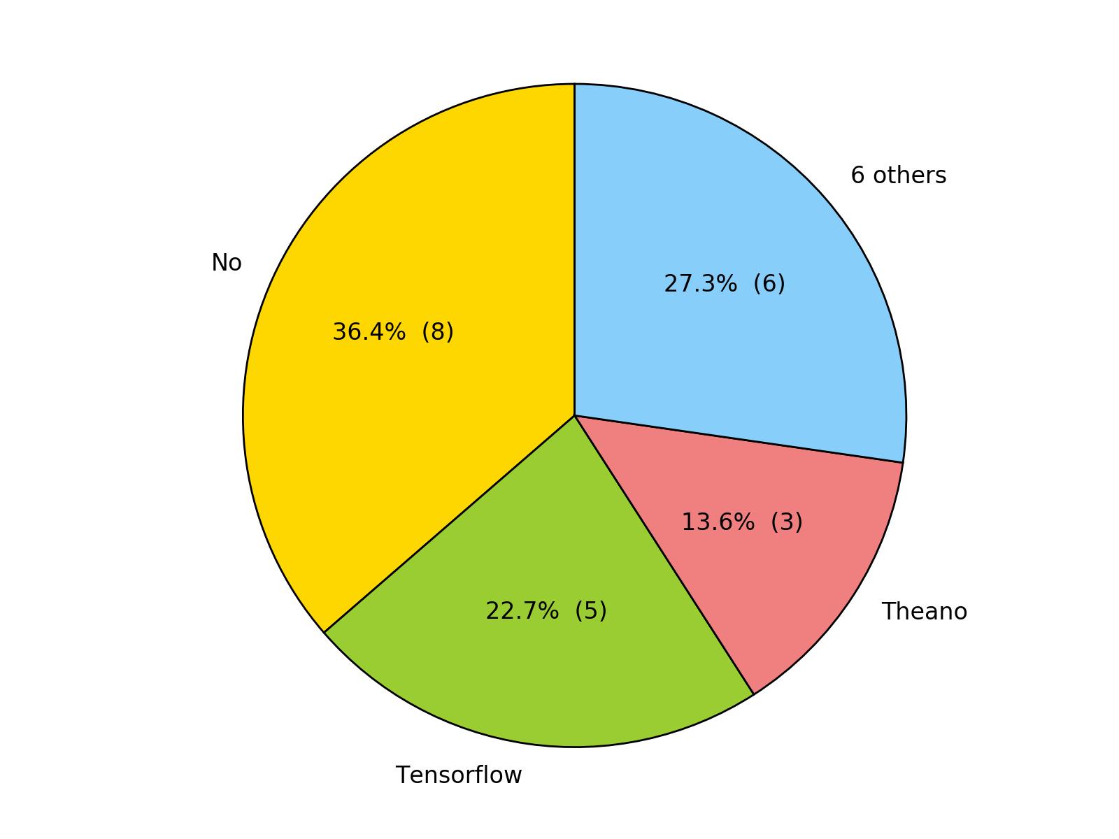 Frameworks pie chart