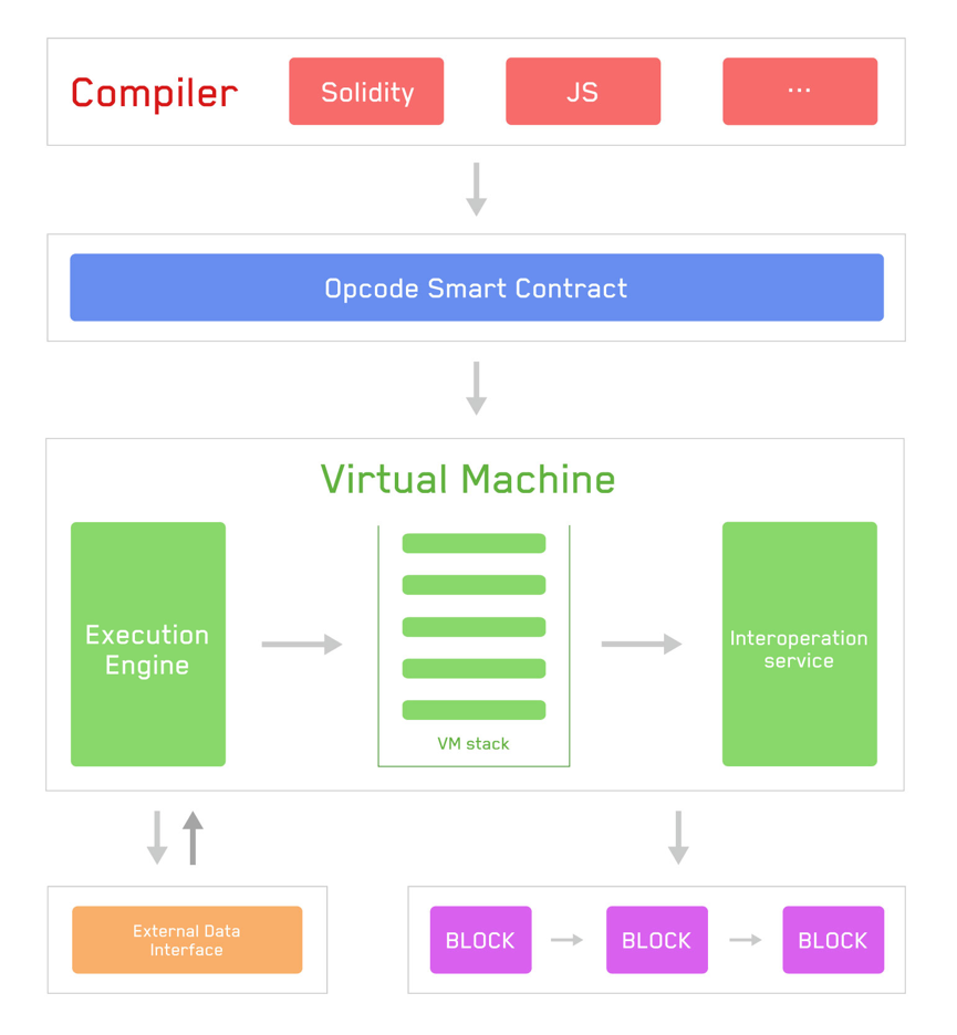 Flowchart of Tron Virtual Machine