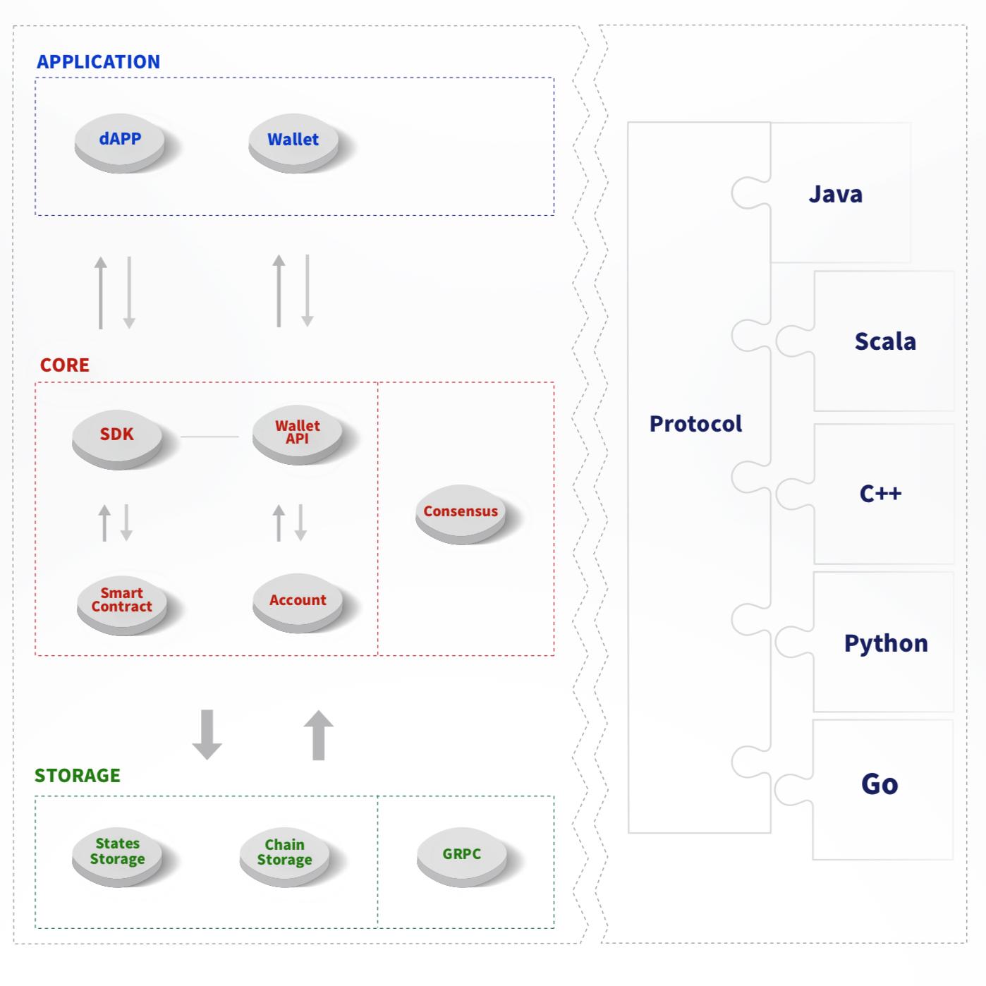 https://raw.githubusercontent.com/ybhgenius/wiki/master/docs/img/architecture.jpg
