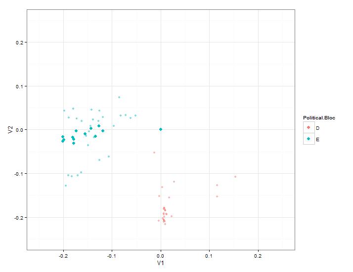 A plot highlighting all DAB members' voting pattern.