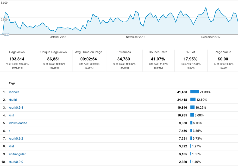 analytics screenshot