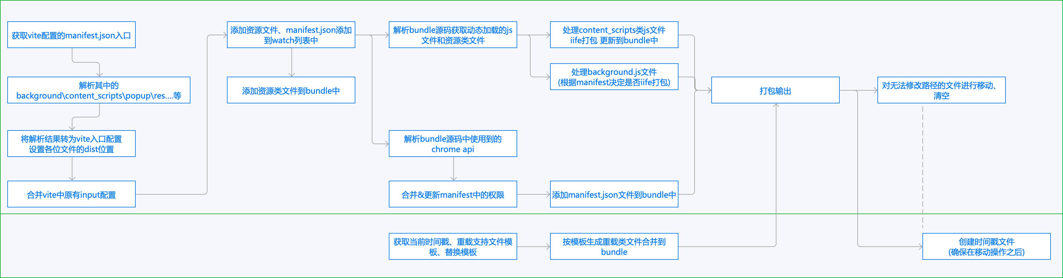 crx3插件逻辑示意图