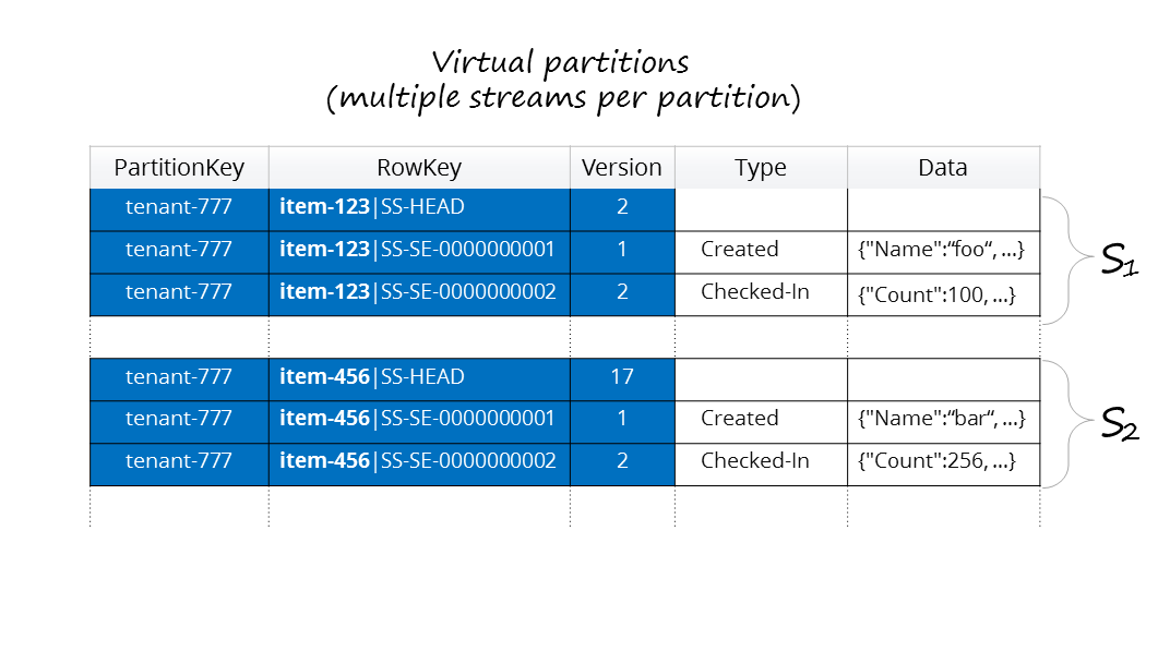 Schema for virtual partitions