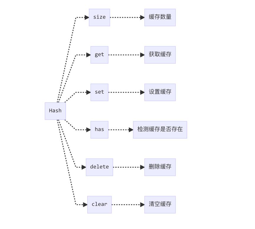 lodash源码分析之缓存方式的选择