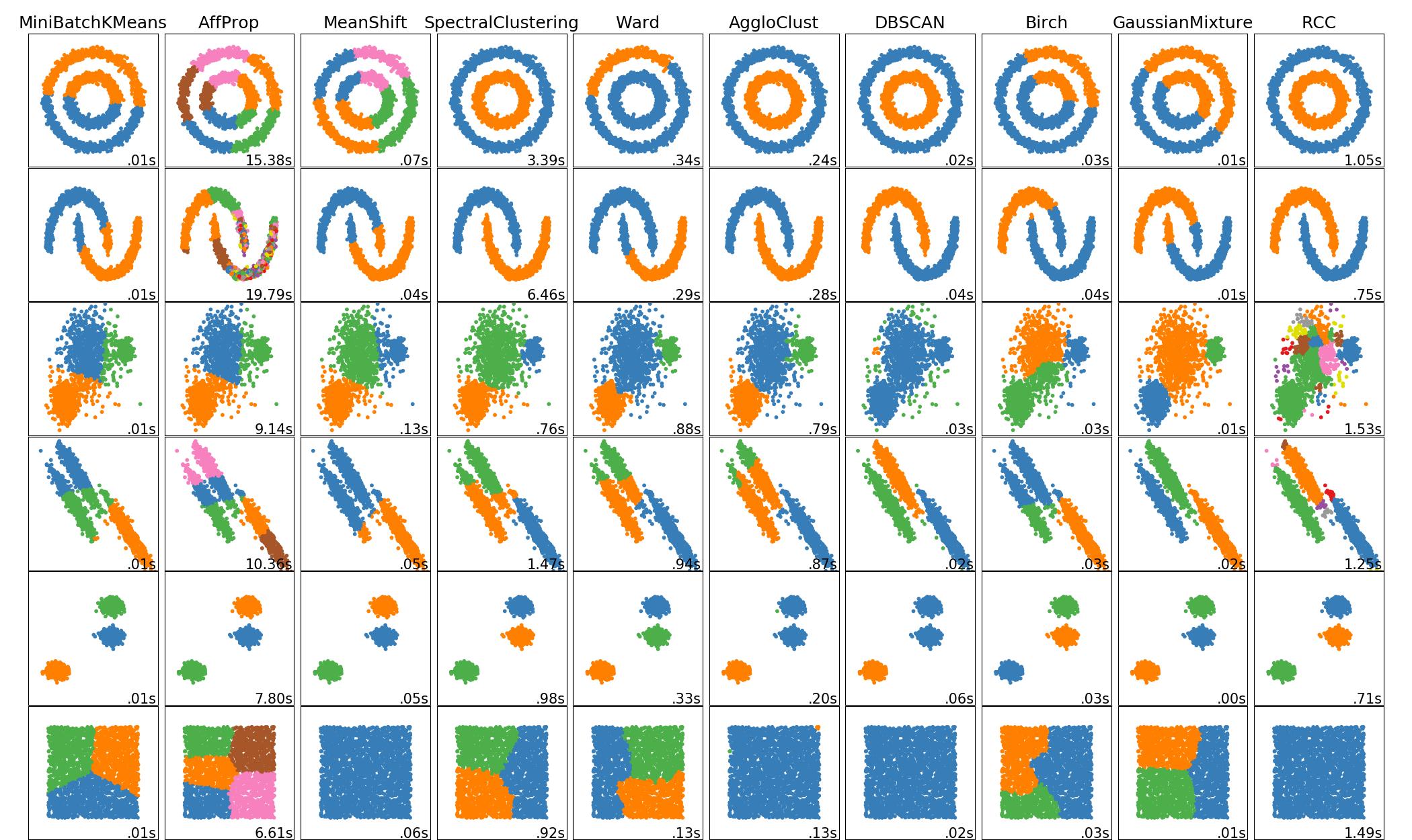 rcc_clustering