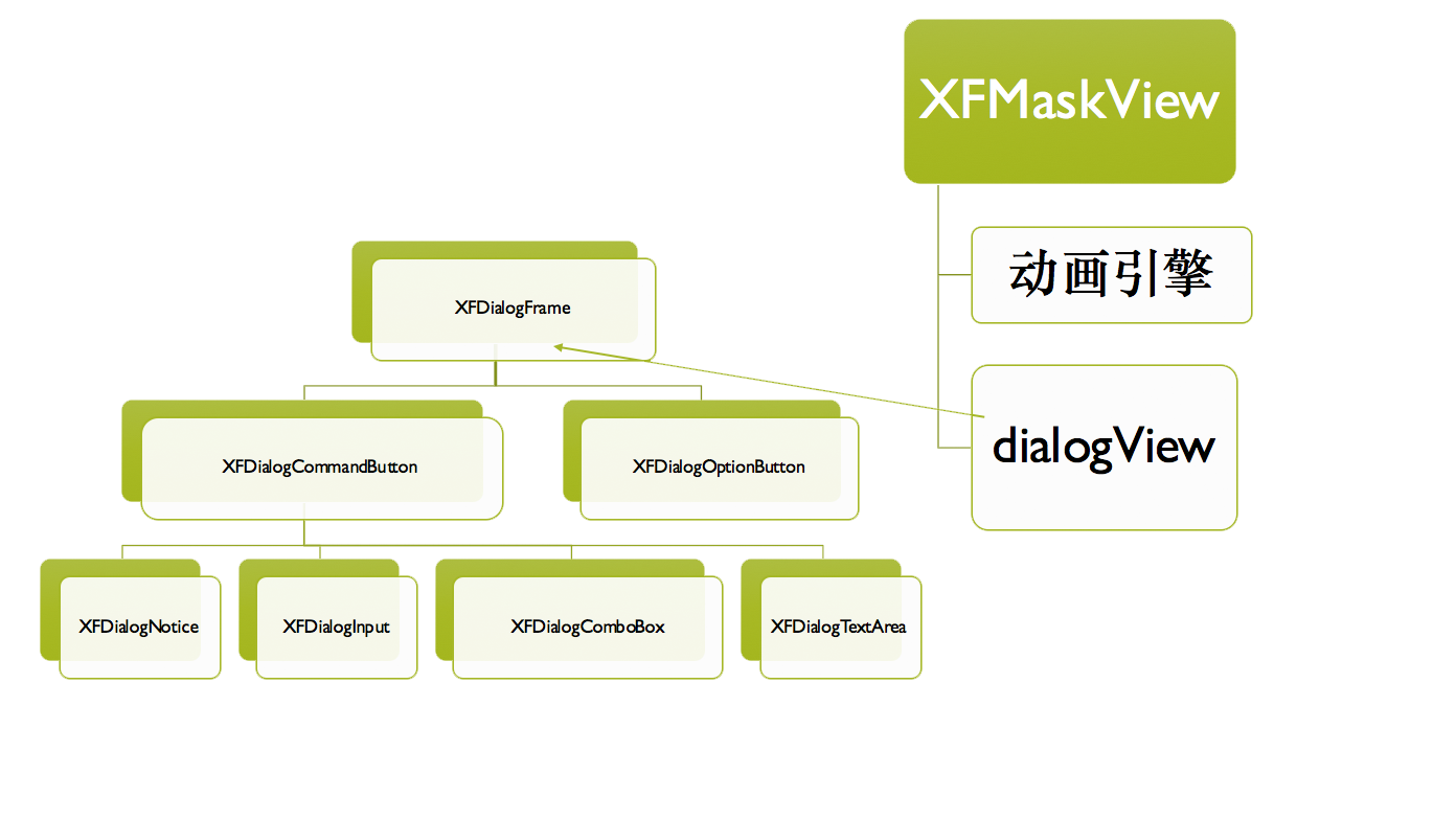 XFDialogBuilder framework