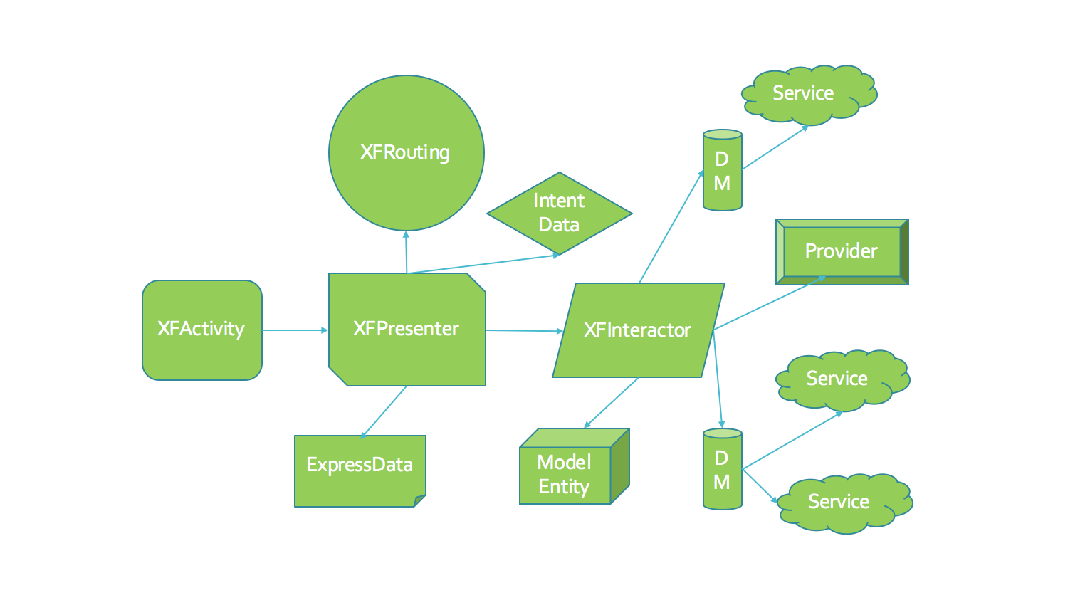 XFLegoVIPER Module Layer