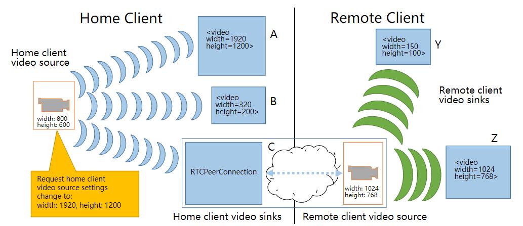 WebRTC研究:MediaStream相关概念