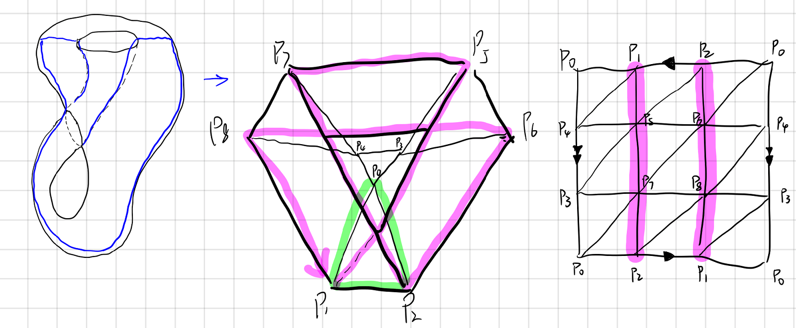 Triangulation of Klein bottle