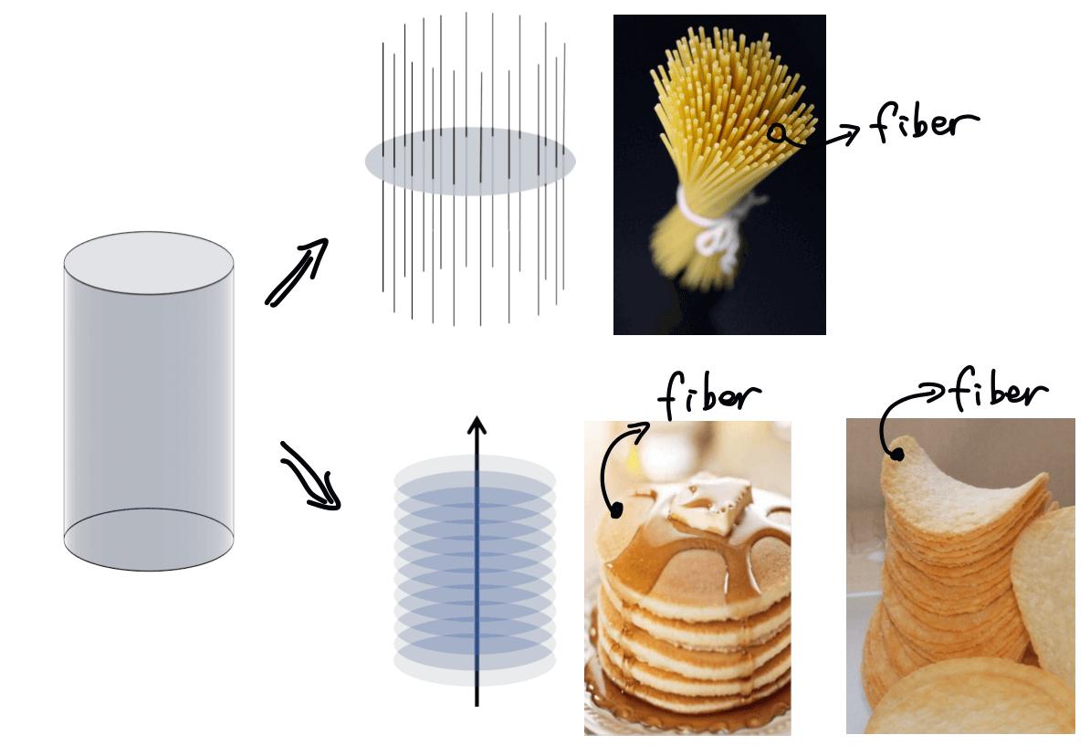 trivial fiber bundle: a cylinder