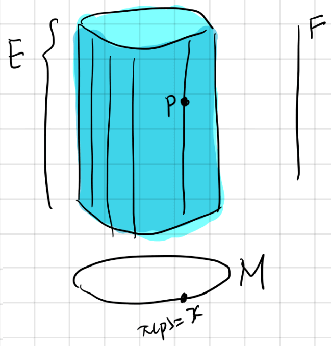 Fiber bundle