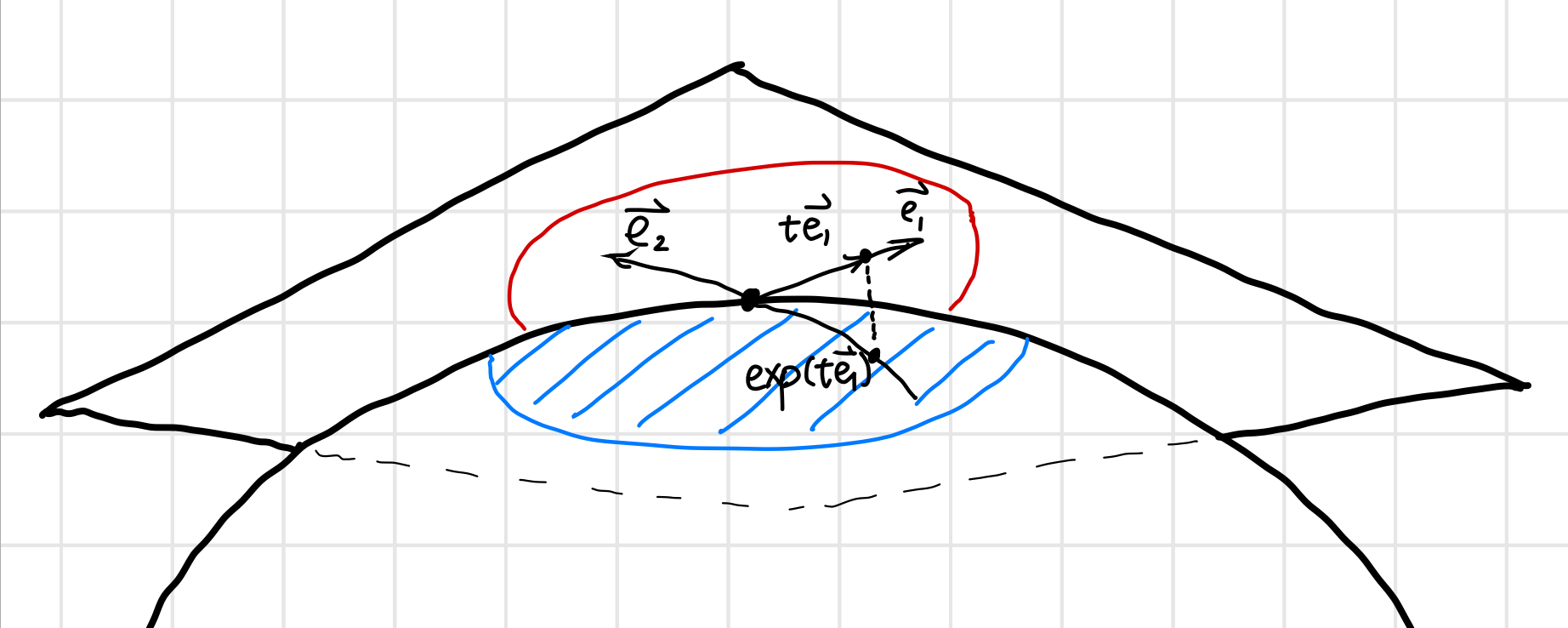 differential of the Exponential map