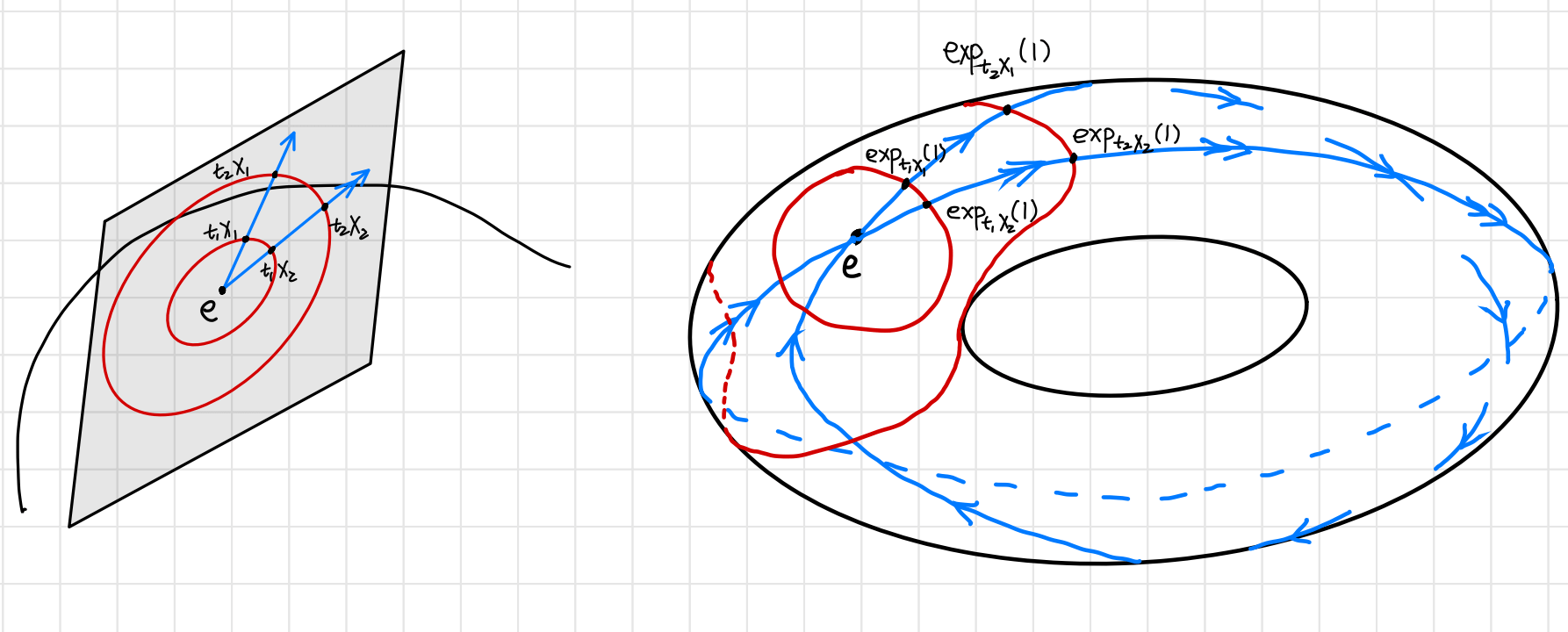 exponential map