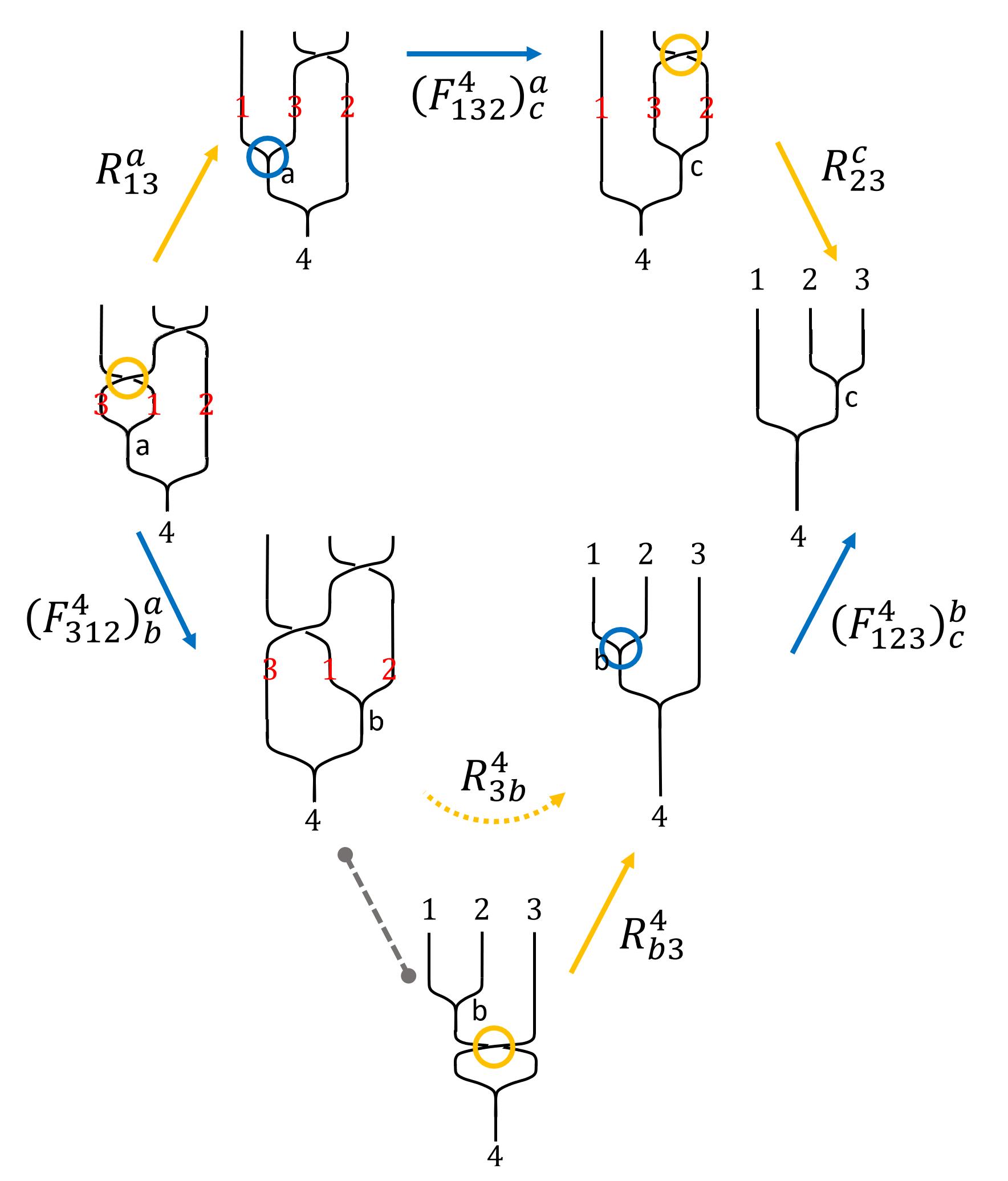 Hexagon equation