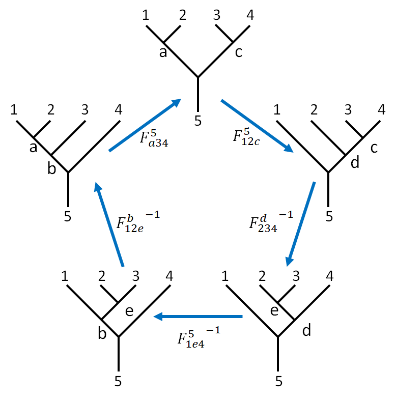 circle Pentagon Equation