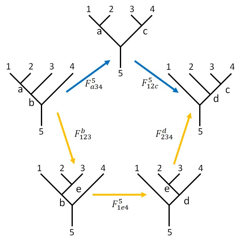 Pentagon Equation